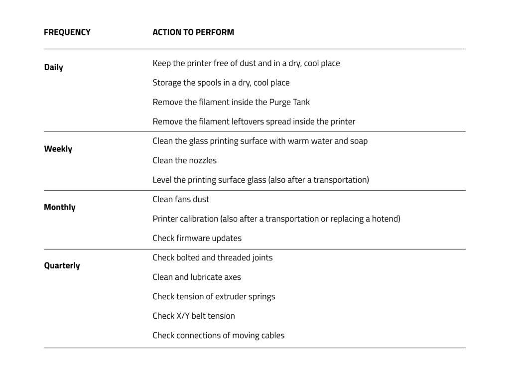 Maintenance Plan Sigma