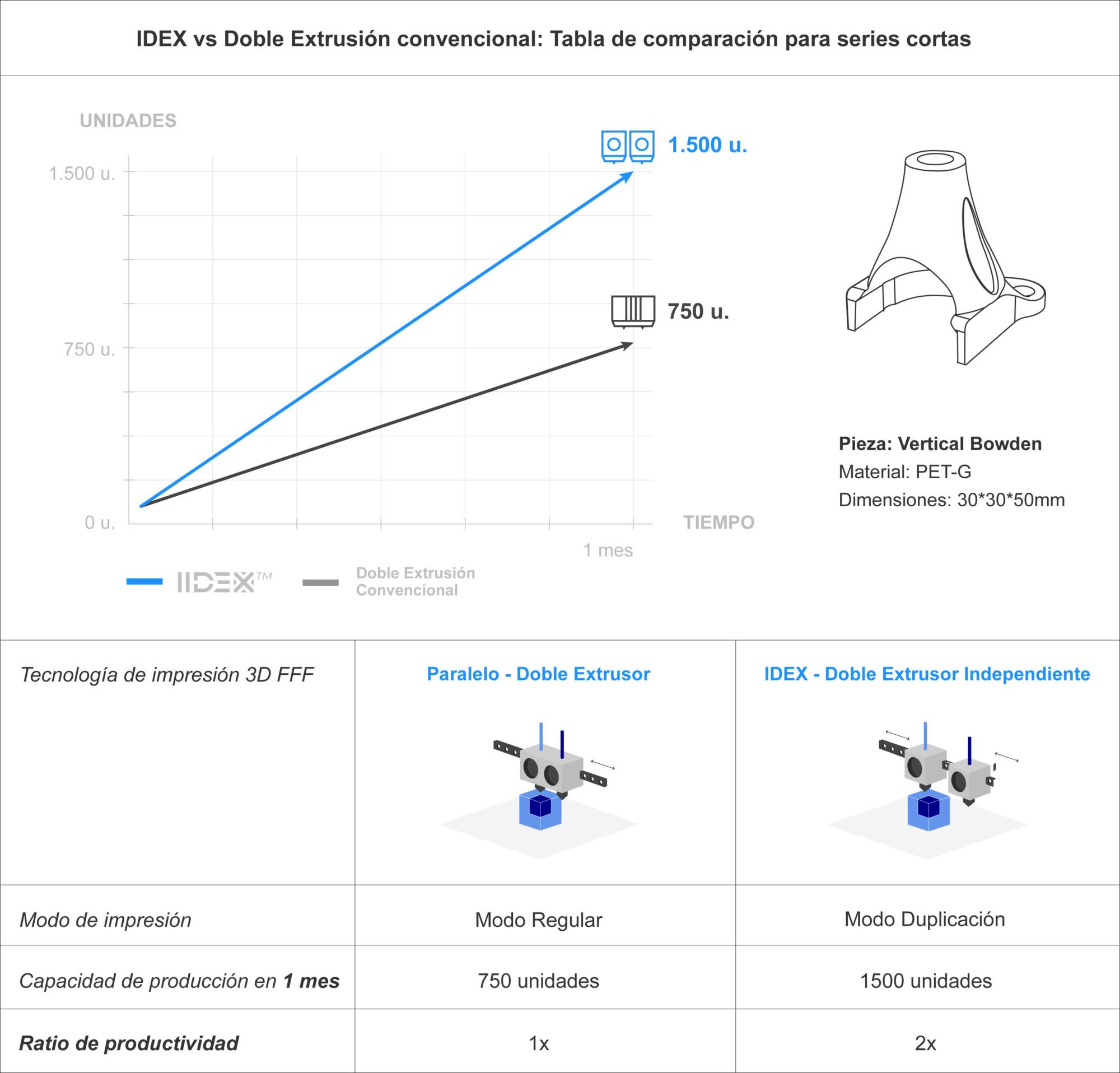 Tabla-de-comparación-para-calidad-de-impresión_BCN3D-Technologies