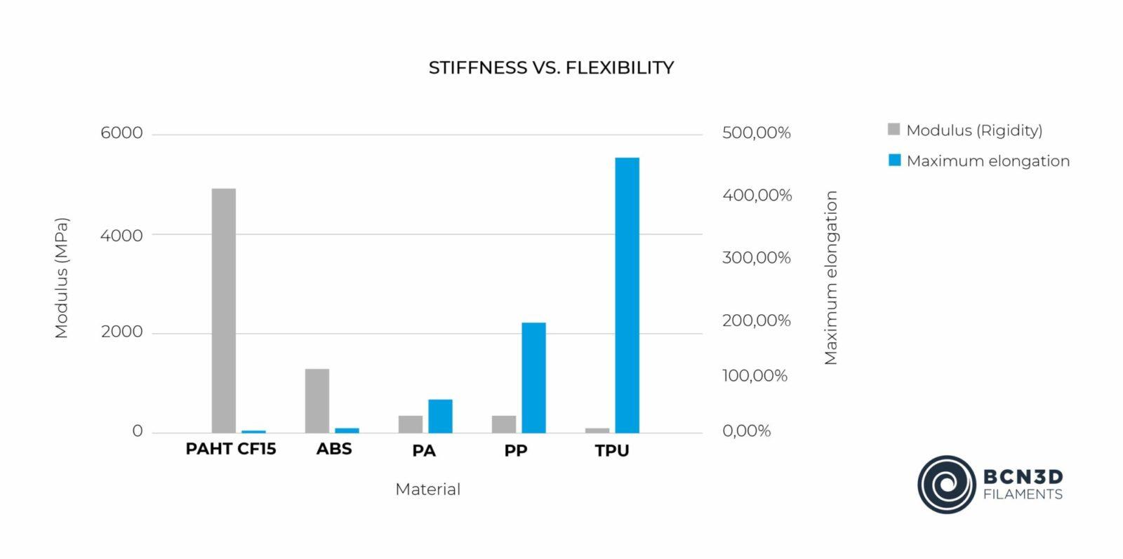 BCN3D Filaments stiffness vs flexibility 3D Printing ABS PA PP TPU PAHT-10