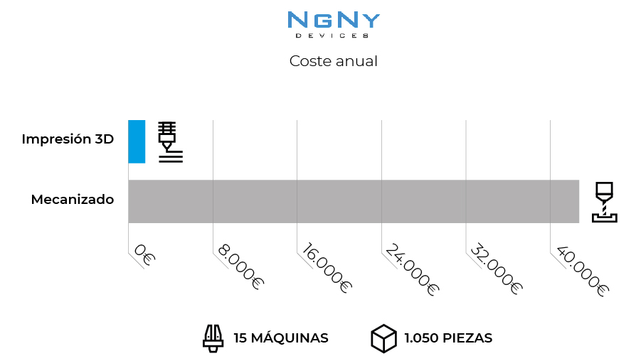 Grafica NGNY BCN3D Ahorro Anual impresion 3D