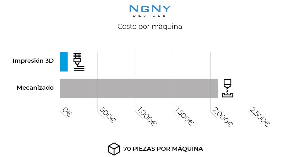 Grafica NGNY BCN3D ahorro maquina impresion 3D