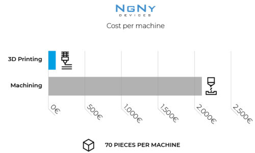 Graphic NGNY BCN3D Cost Machine Savings 3D printing end use parts