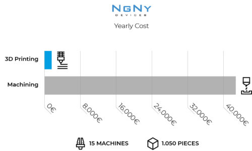 Graphic NGNY BCN3D Yearly Cost Savings 3D printing end use parts