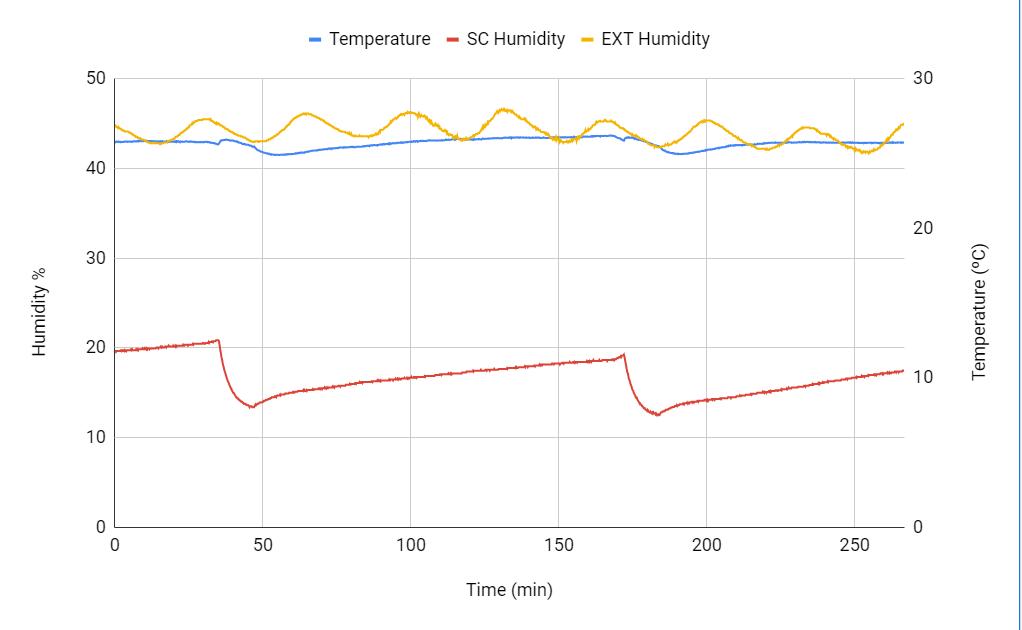 SC Humidity Graph