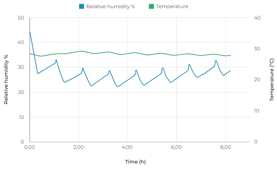 Graph 1: The BCN3D Smart Cabinet maintains the internal humidity rate between 15%-20%, even with the external relative humidity at 55%