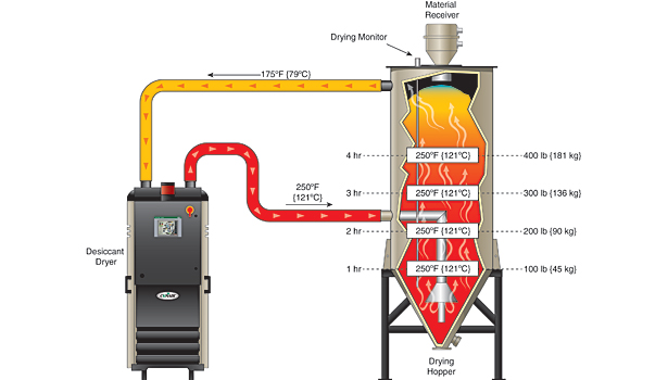 Figure 1: Hot air drying process