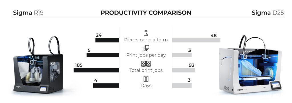 Productivity R19 vs D25