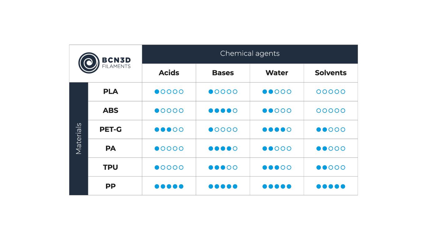 Tabla de resistencia química
