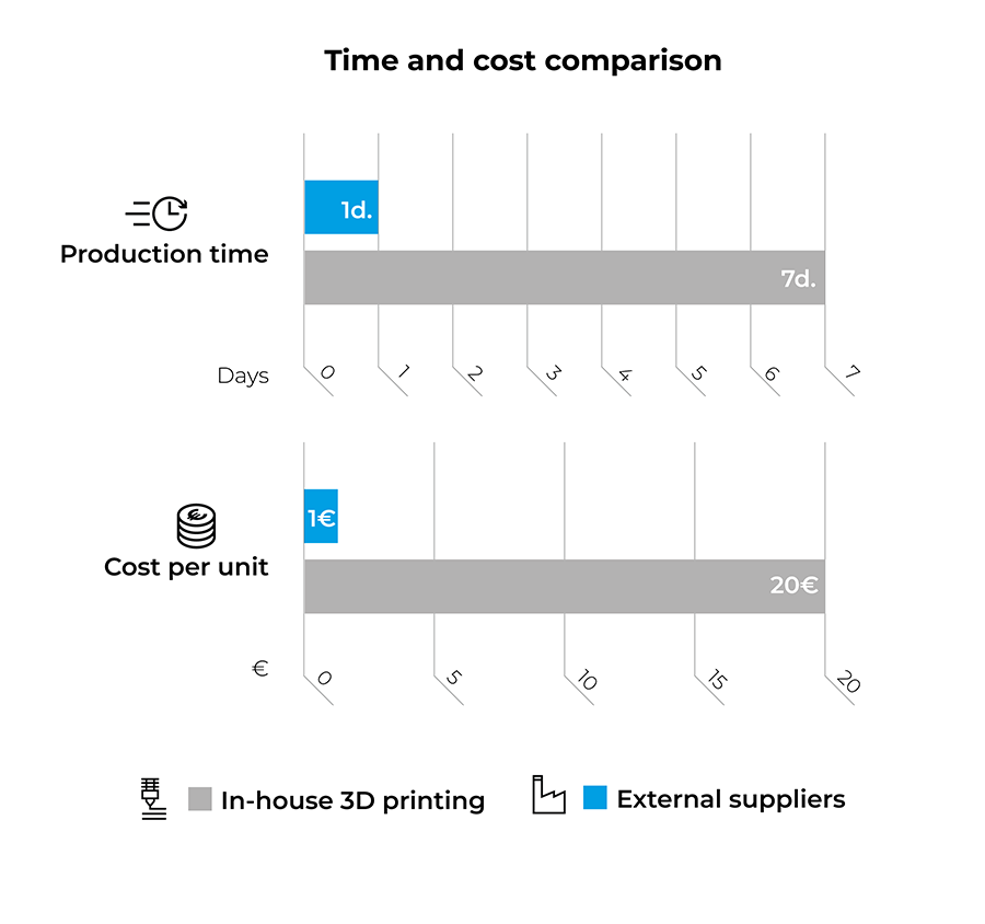 Nissan Time and Cost Savings