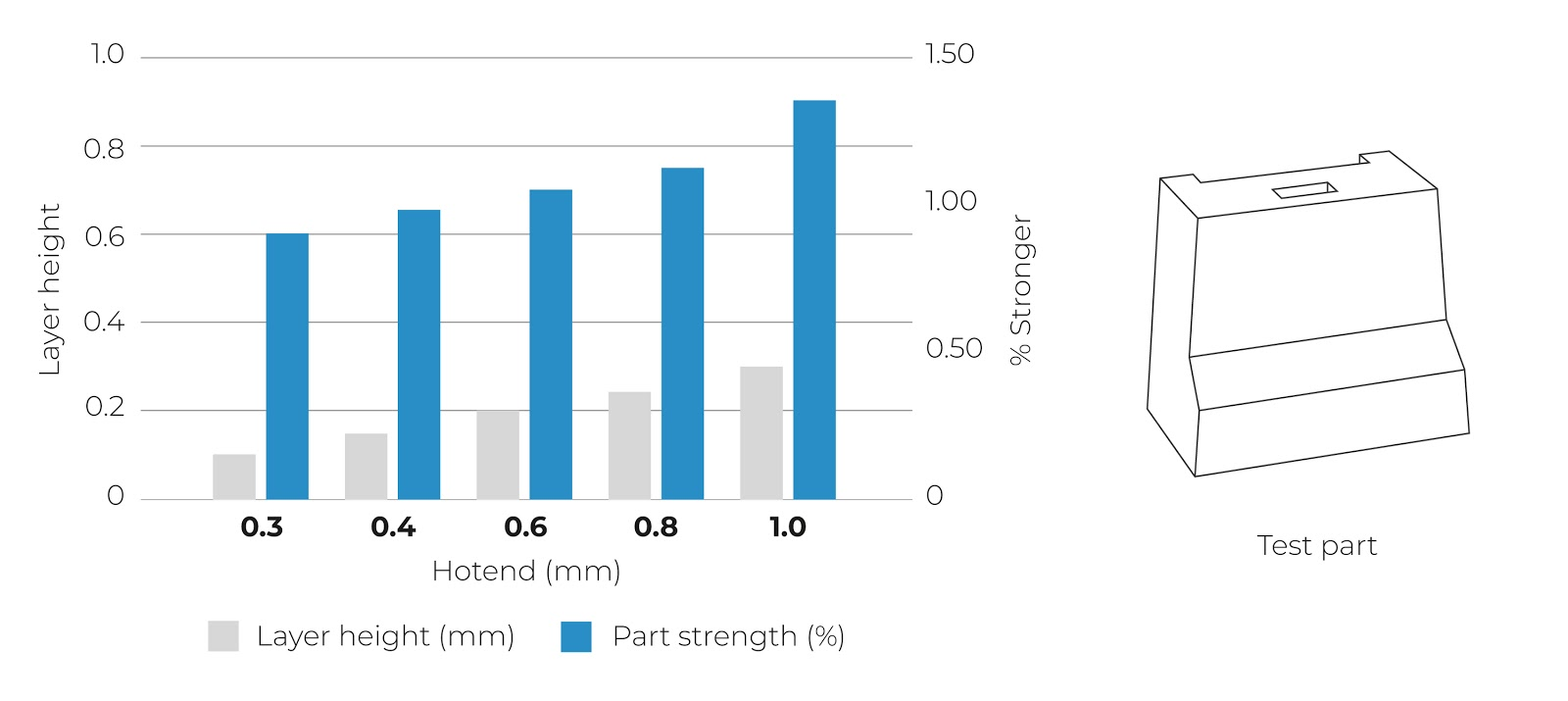 Layer height and part strength