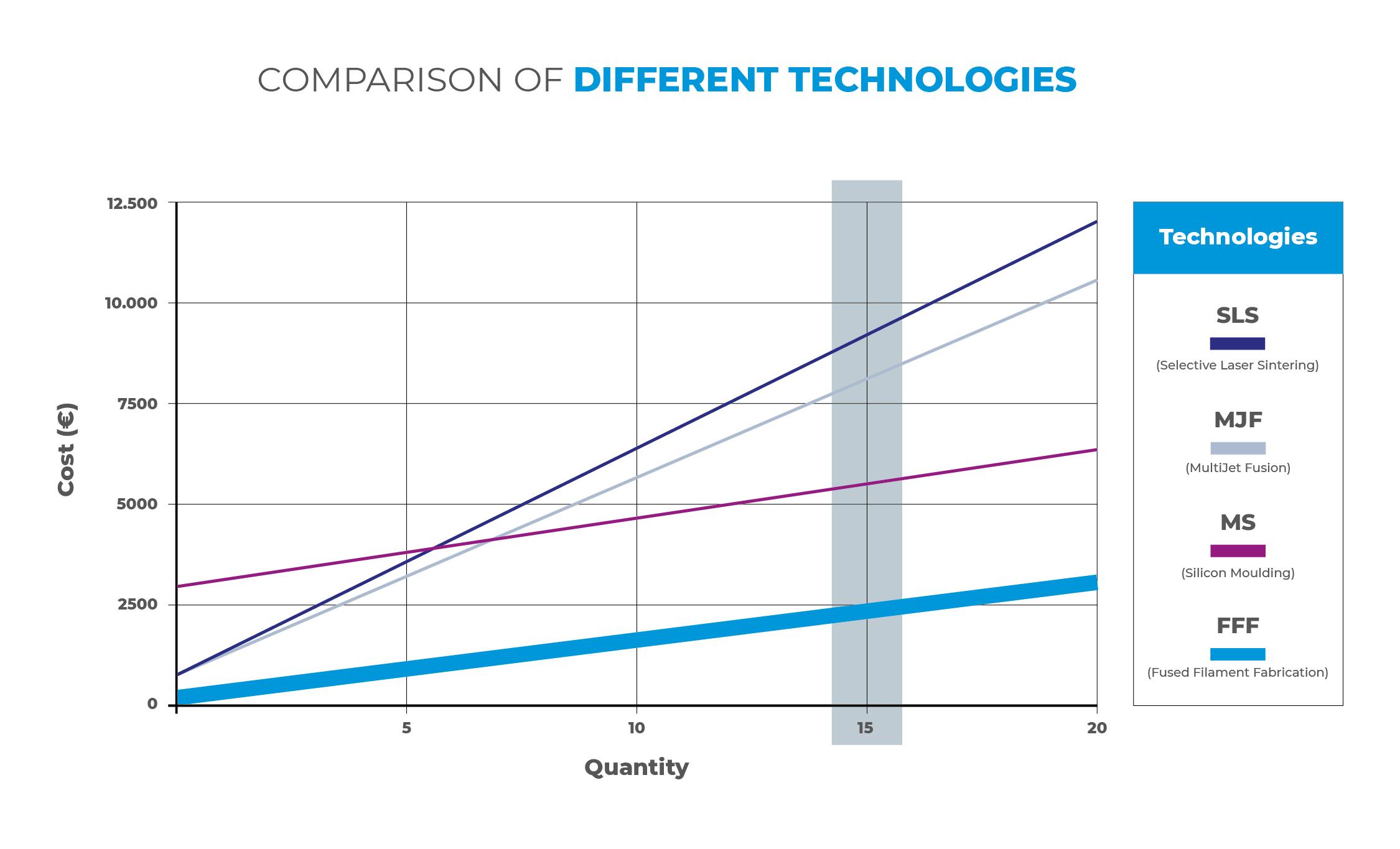 Comparison of different technologies
