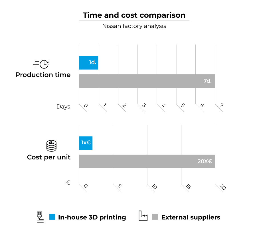 Time and cost comparison