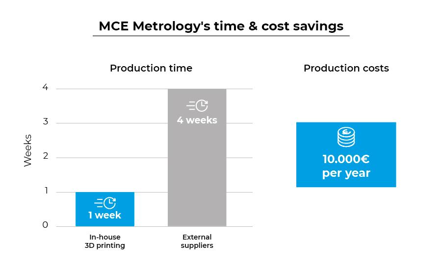MCE Metrology's time & cost savings